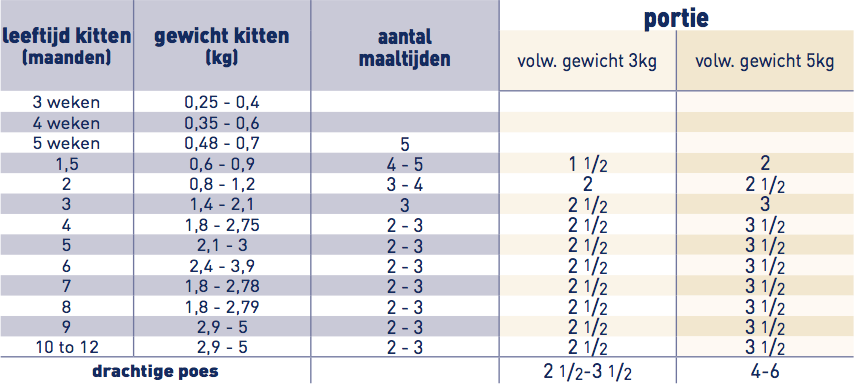 Royal Canin Pediatric Growth portie voor kittens